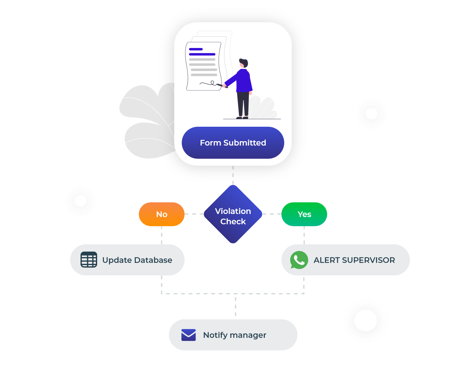 data collection dronahq workflows